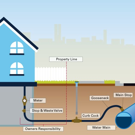 Water Service Defined